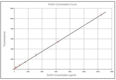Linearity of low NADH concentrations