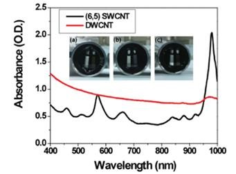 Absorption Plot of Concentrated Length-Separated Double-Walled Carbon Nanotubes