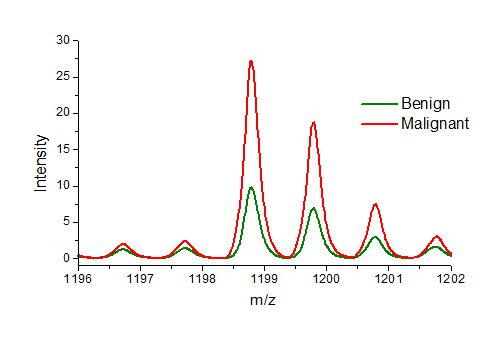 Average spectra from benign (green) and malignant (red) lesions. The peptide at mass 1198.7 is about 3 times more abundant in malignant lesions than benign.