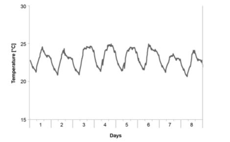 Example of temperature fluctuations in a laboratory. The temperature fluctuates by around 4 °C, and is higher during the day than in the night.