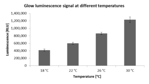 The luminescent signal of an exemplary glow luciferase is temperature dependent. Increasing temperature results in a higher luminescent signal.