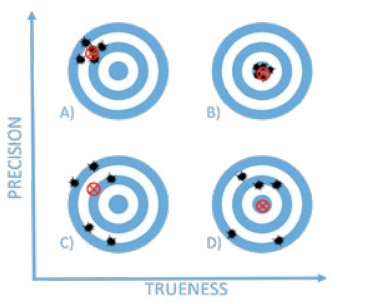 Various kinds of accuracy