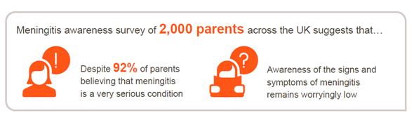 Meningitis survey of parents