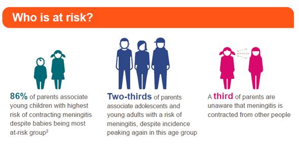 Meningitis age range risks